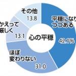 「心平穏になりつつある」42% 大槌・災害公営住宅…