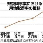 岩手県復興事業、用地取得8割に 3月末、特例制度な…