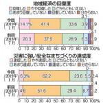 地域経済「回復」55%に減 岩手県の沿岸住民復興実…